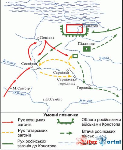 Опис : План та схема Конотопської битви